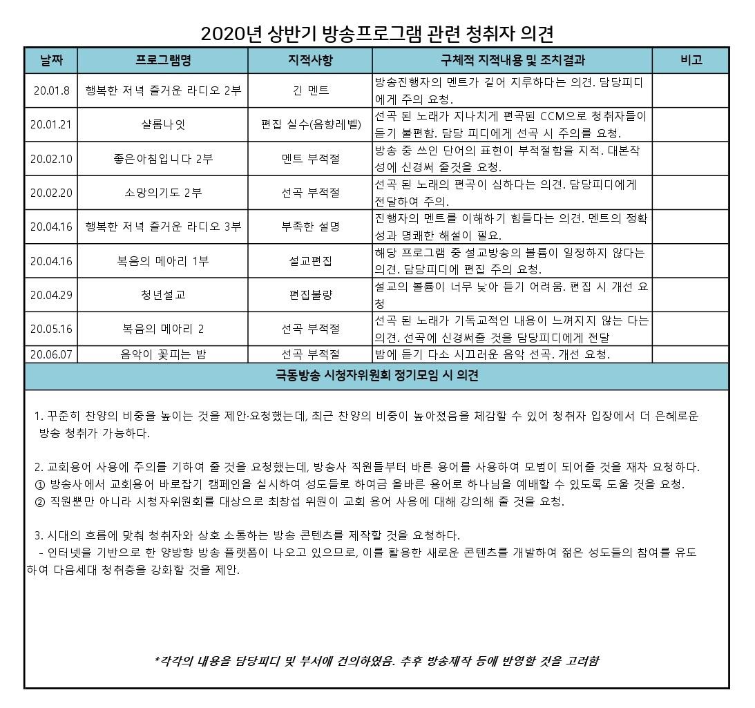 2020년 상반기 방송프로그램 관련 청취자 의견_page-0001 (1).jpg